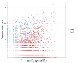 Twitter - Facebook Comparison